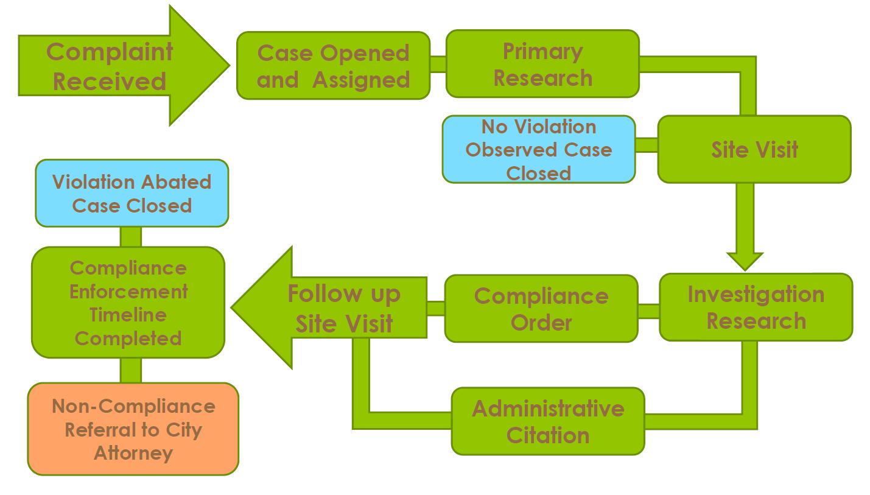 Code-Compliance-Process-Chart